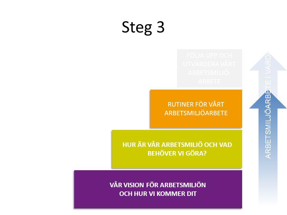 Steg 3 FÖLJA UPP OCH UTVÄRDERA VÅRT ARBETSMILJÖ- ARBETE