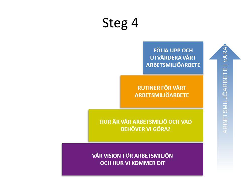 Steg 4 FÖLJA UPP OCH UTVÄRDERA VÅRT ARBETSMILJÖARBETE