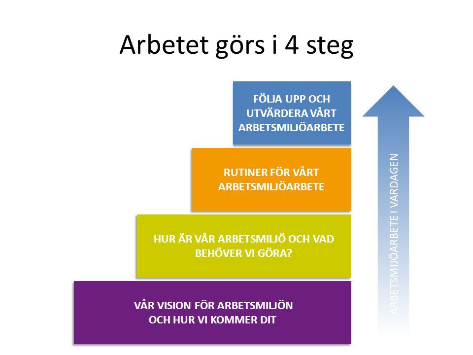 Arbetet görs i 4 steg FÖLJA UPP OCH UTVÄRDERA VÅRT ARBETSMILJÖARBETE