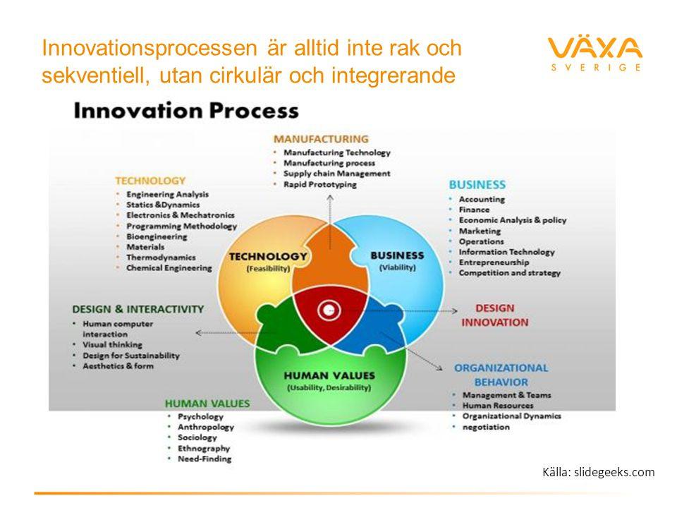 Innovationsprocessen är alltid inte rak och sekventiell, utan cirkulär och integrerande