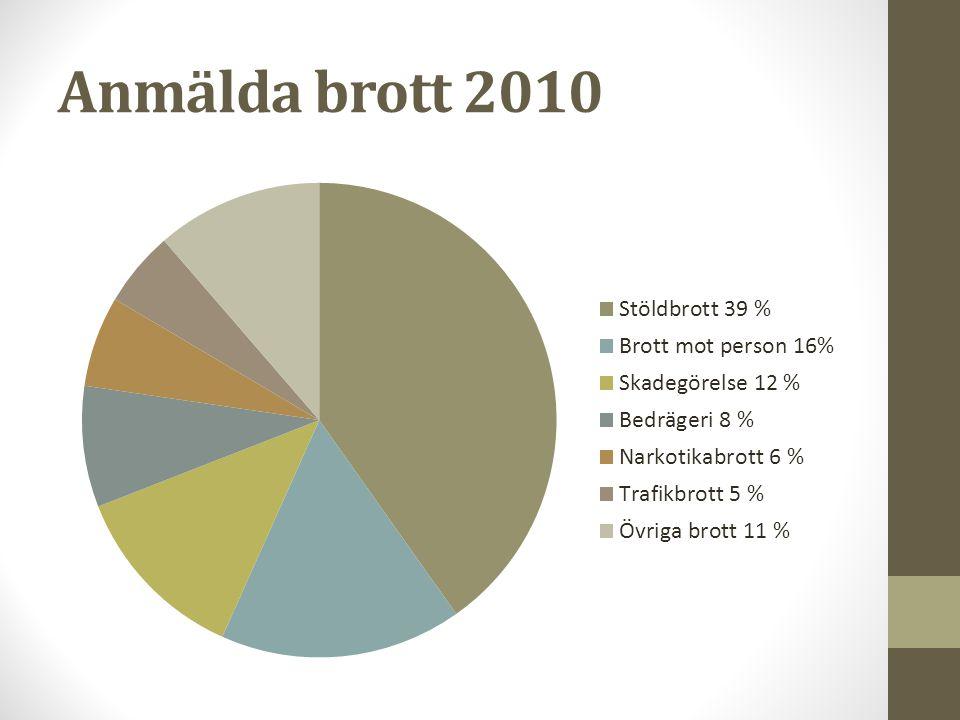 Anmälda brott 2010