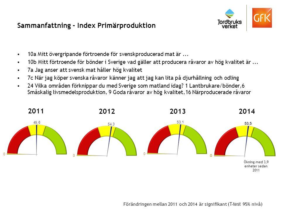 Sammanfattning - Index Primärproduktion