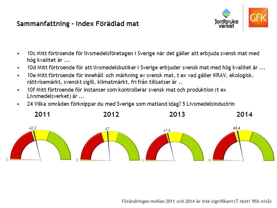 Sammanfattning - Index Förädlad mat