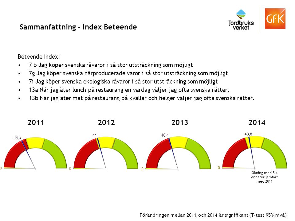 Sammanfattning - Index Beteende