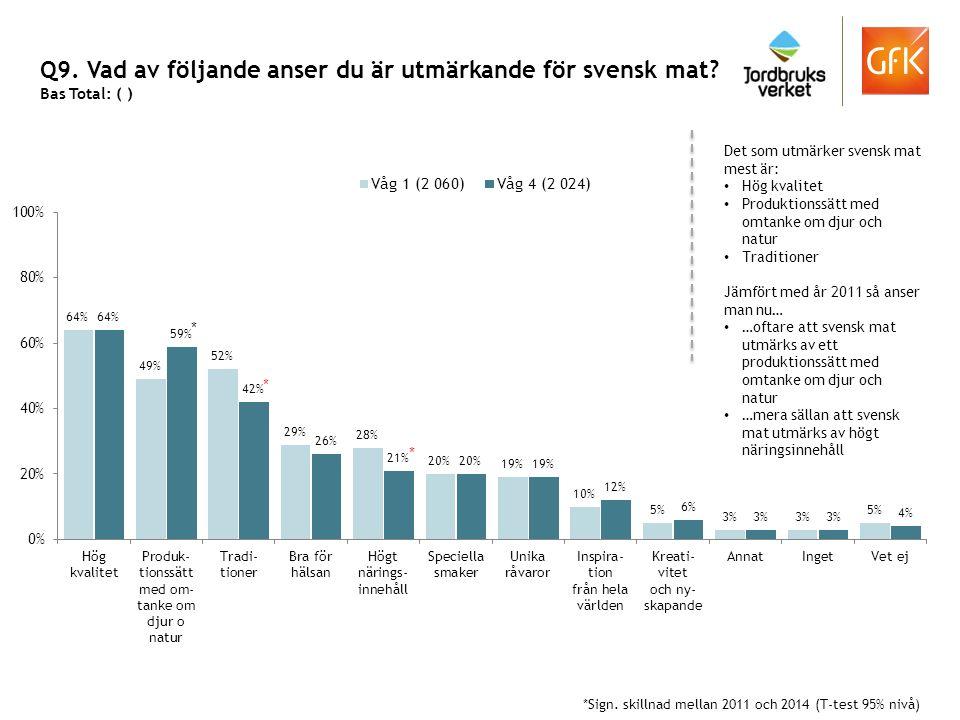 Q9. Vad av följande anser du är utmärkande för svensk mat
