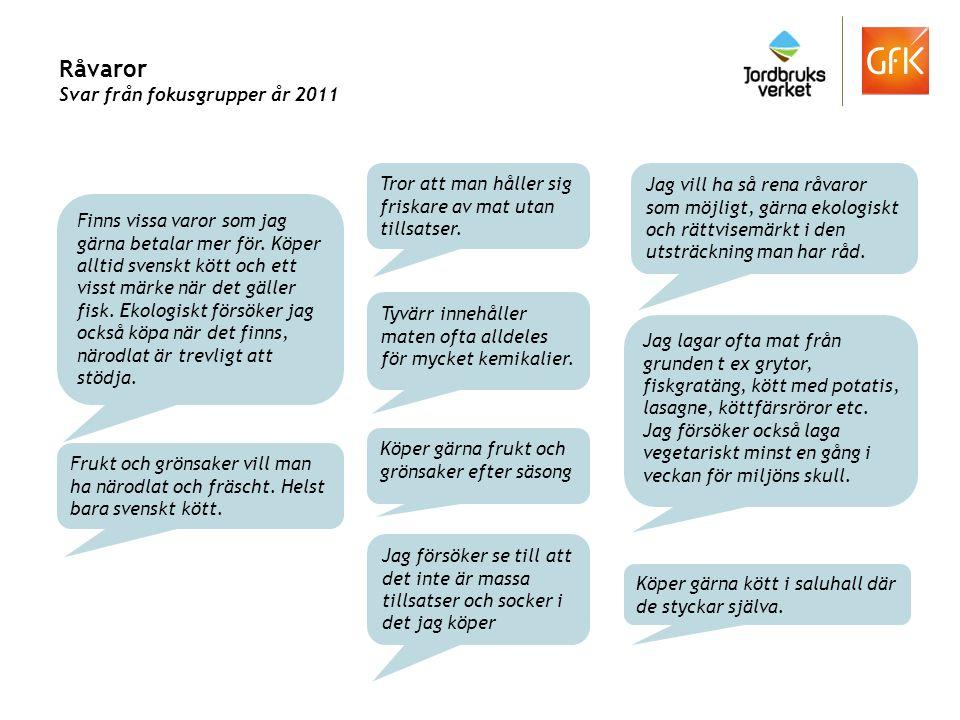 Råvaror Svar från fokusgrupper år 2011