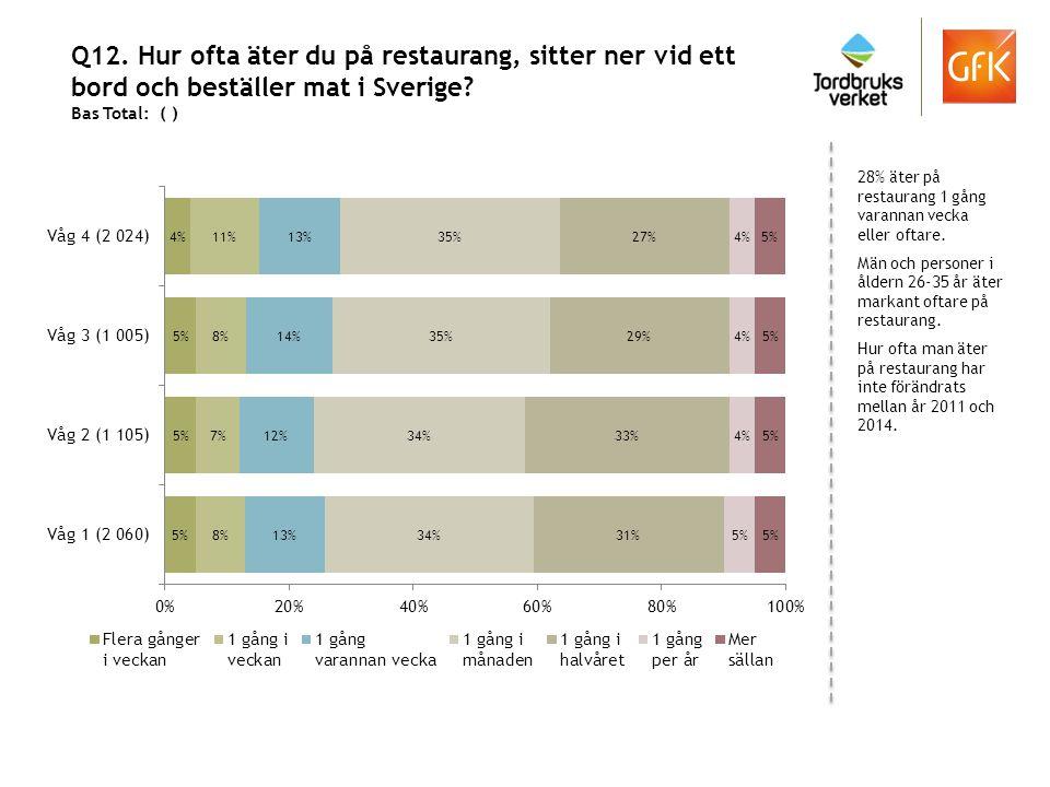 Q12. Hur ofta äter du på restaurang, sitter ner vid ett bord och beställer mat i Sverige