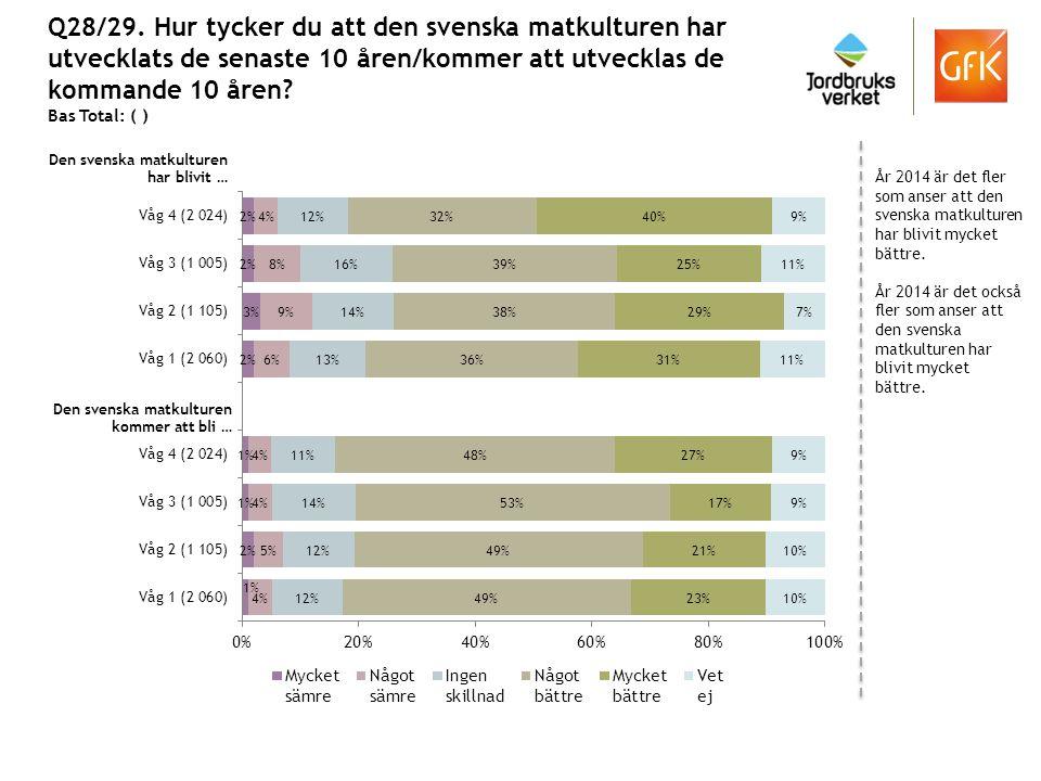 Q28/29. Hur tycker du att den svenska matkulturen har utvecklats de senaste 10 åren/kommer att utvecklas de kommande 10 åren