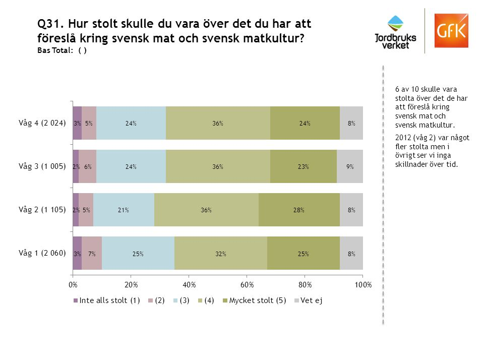 Q31. Hur stolt skulle du vara över det du har att föreslå kring svensk mat och svensk matkultur