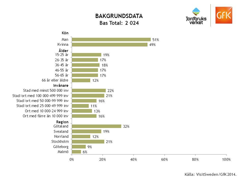BAKGRUNDSDATA Bas Total: 2 024 Källa: VisitSweden/GfK 2014. Kön Ålder