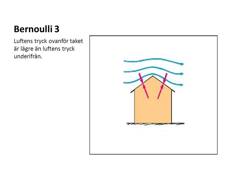 Bernoulli 3 Luftens tryck ovanför taket är lägre än luftens tryck underifrån.