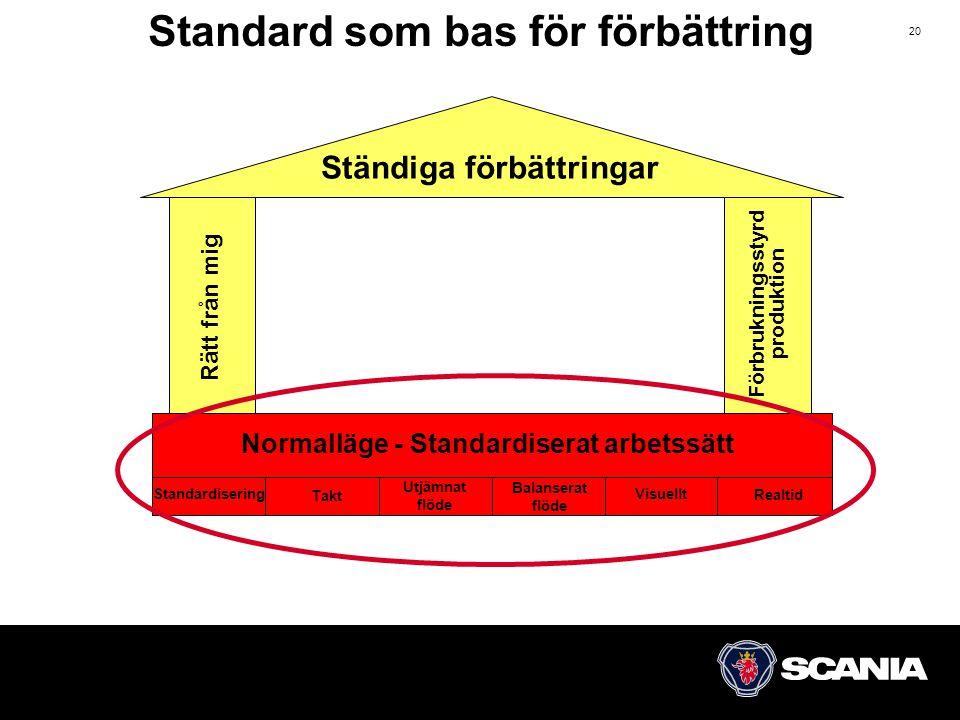 Standard som bas för förbättring