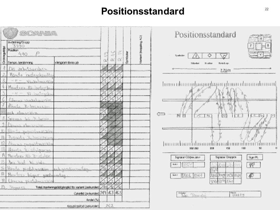Positionsstandard - Vad består den av
