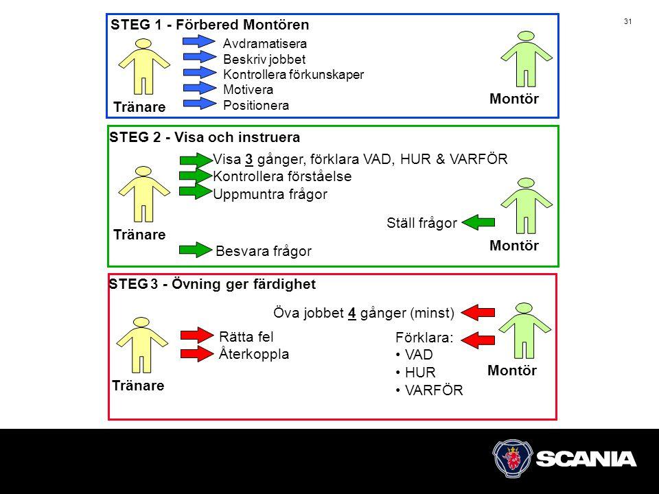 STEG 1 - Förbered Montören