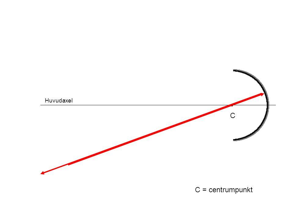 Huvudaxel • C C = centrumpunkt