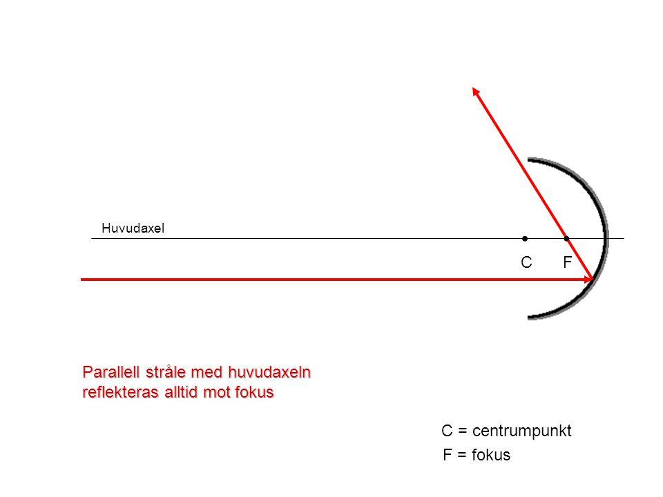 • • C F Parallell stråle med huvudaxeln reflekteras alltid mot fokus