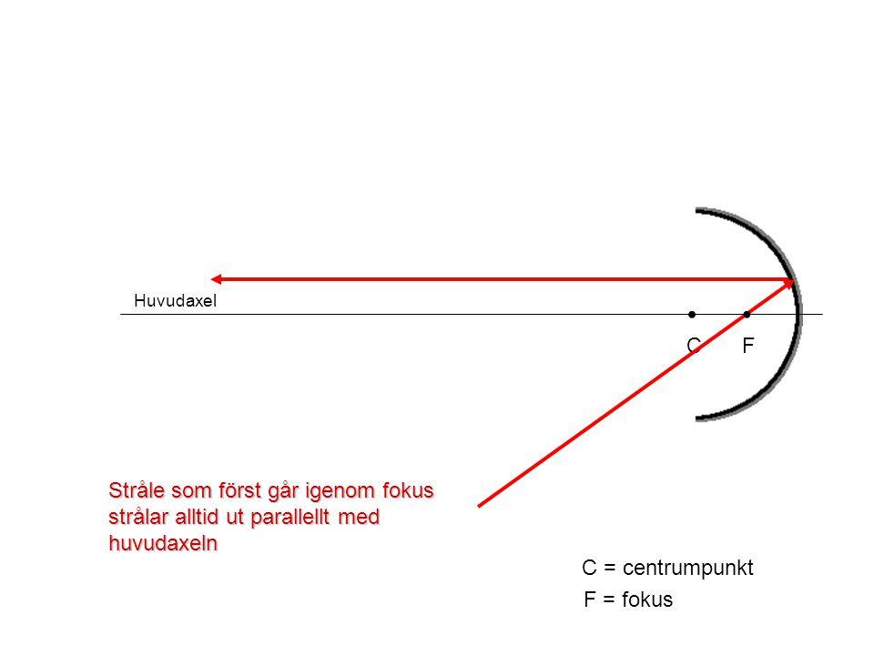 Huvudaxel • C. • F. Stråle som först går igenom fokus strålar alltid ut parallellt med huvudaxeln.