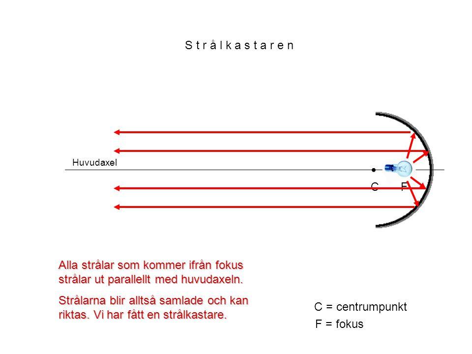 S t r å l k a s t a r e n Huvudaxel. • C. • F. Alla strålar som kommer ifrån fokus strålar ut parallellt med huvudaxeln.