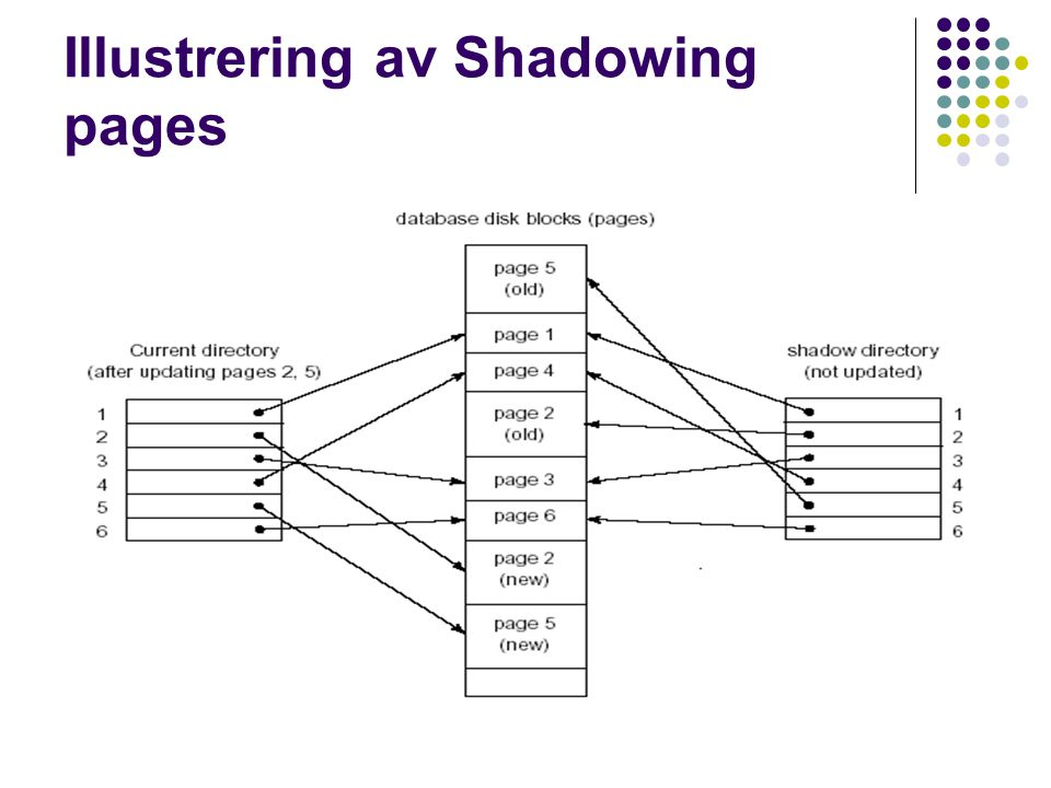 Illustrering av Shadowing pages