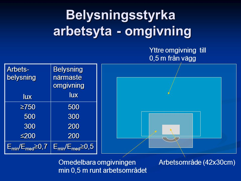 Belysningsstyrka arbetsyta - omgivning