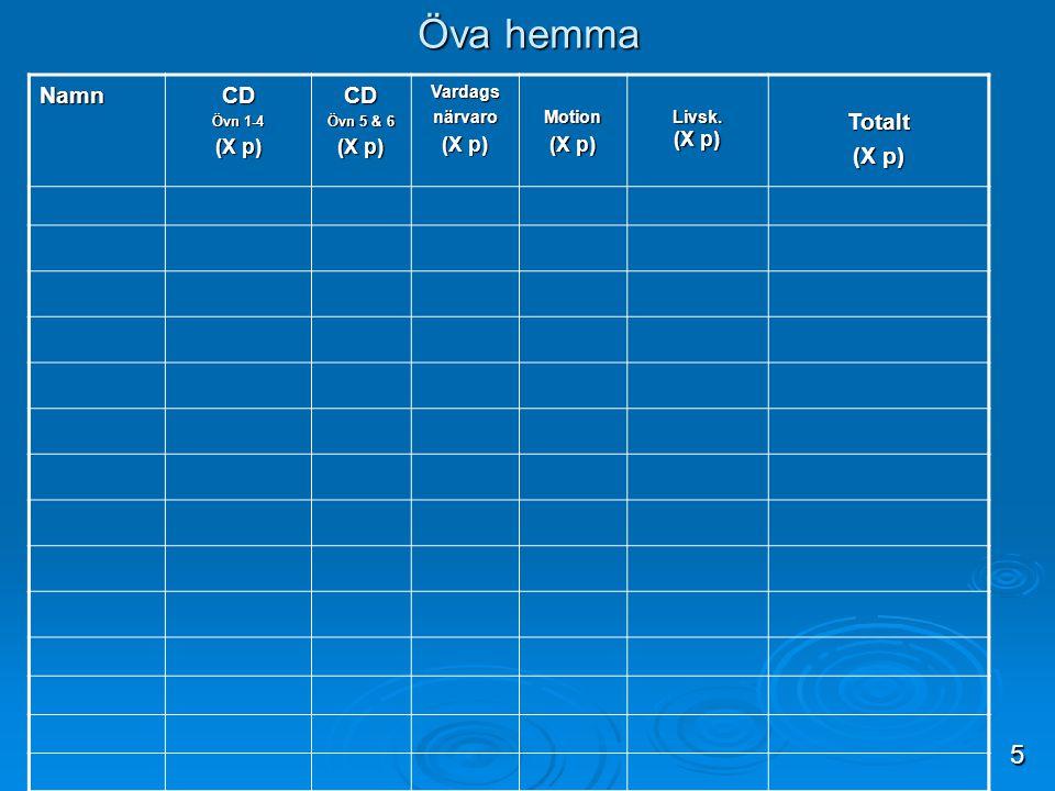 Öva hemma 5 Namn CD Totalt (X p) Vardags närvaro Motion Livsk. (X p)