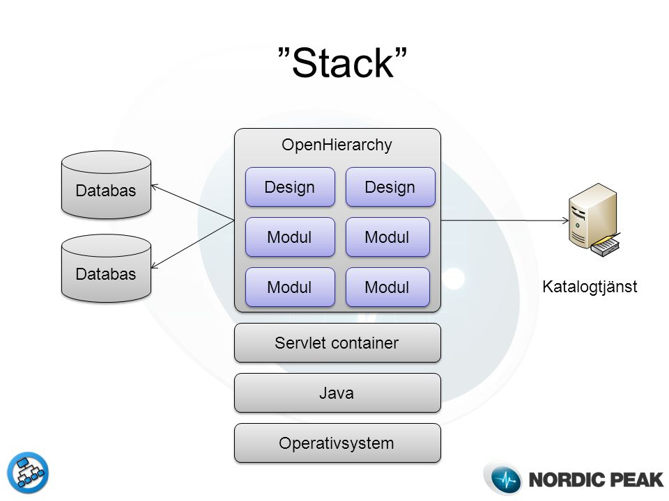 Stack OpenHierarchy Databas Design Design Modul Modul Databas Modul