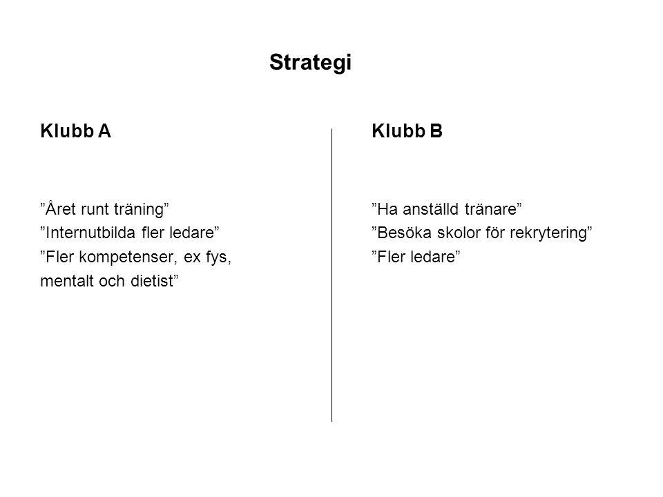 Strategi Klubb A Klubb B Året runt träning Ha anställd tränare