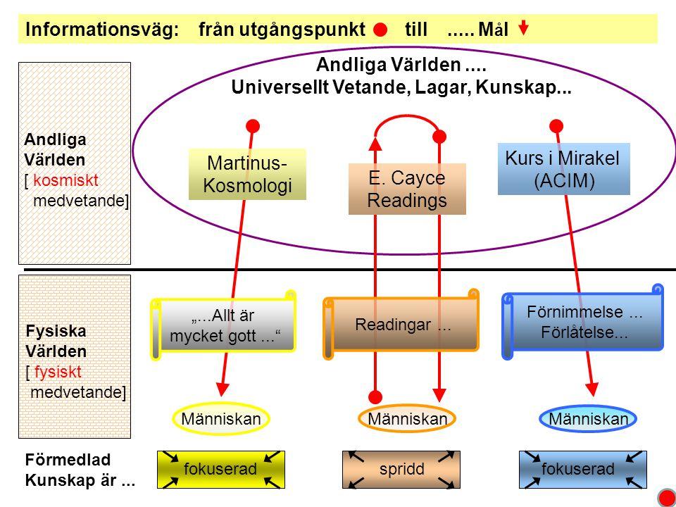 Universellt Vetande, Lagar, Kunskap...