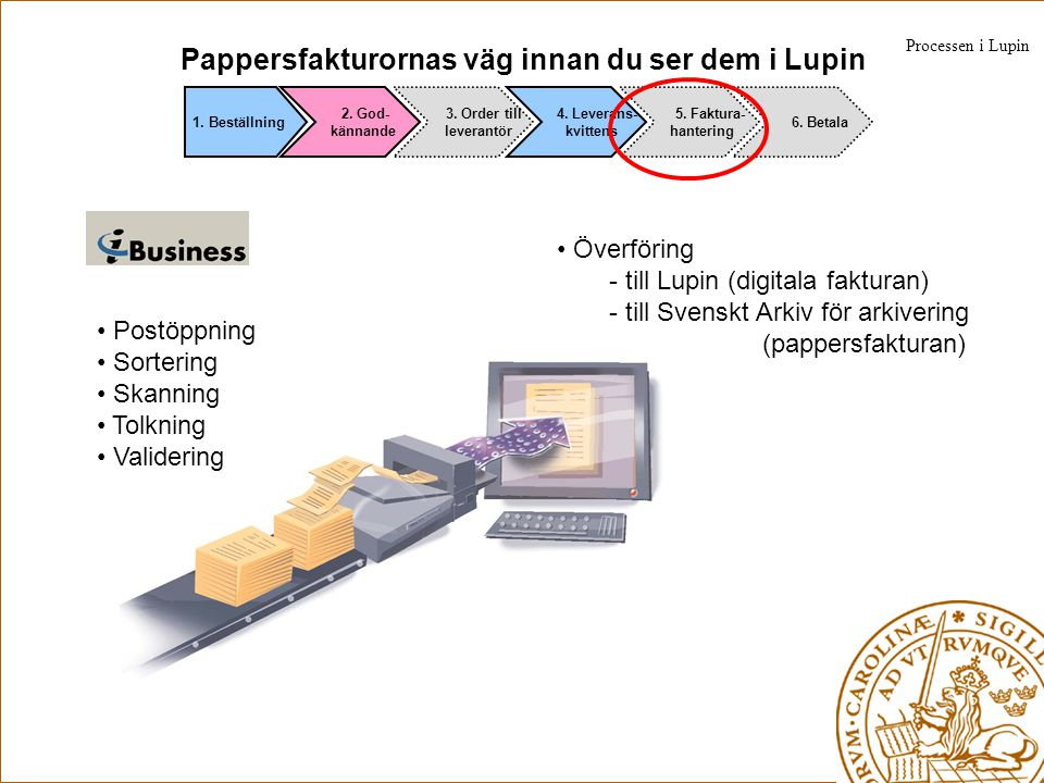 Pappersfakturornas väg innan du ser dem i Lupin
