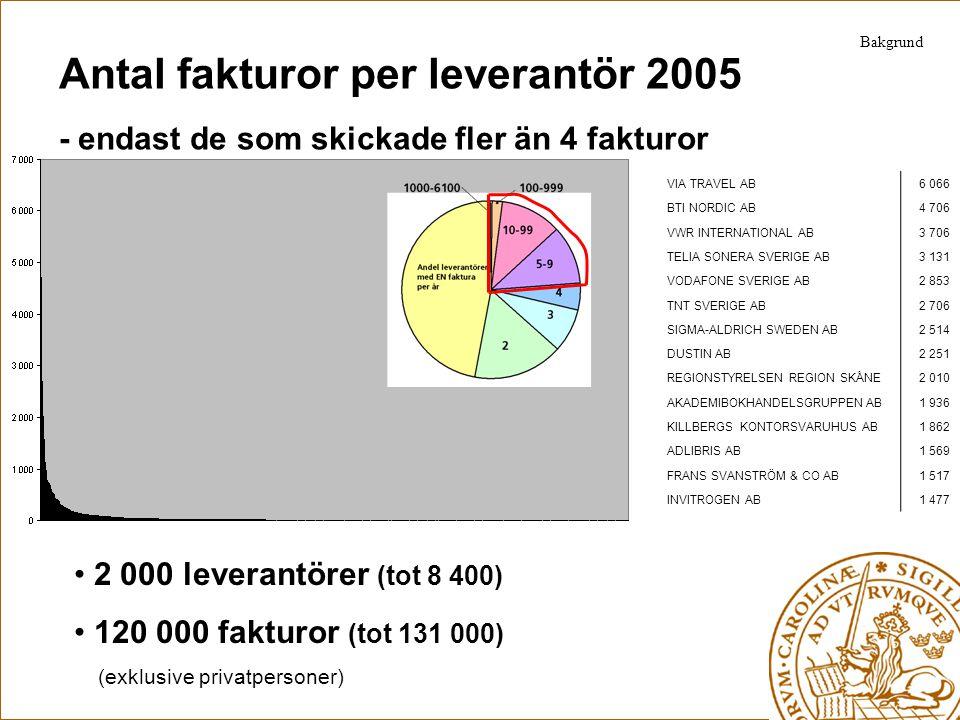Antal fakturor per leverantör 2005