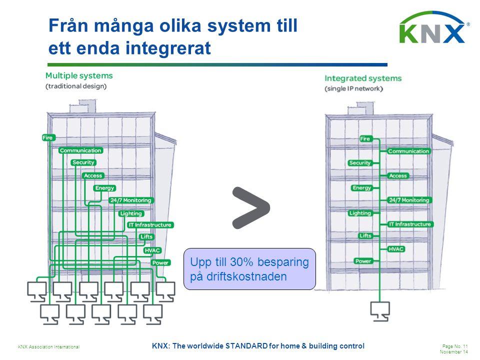 Från många olika system till ett enda integrerat