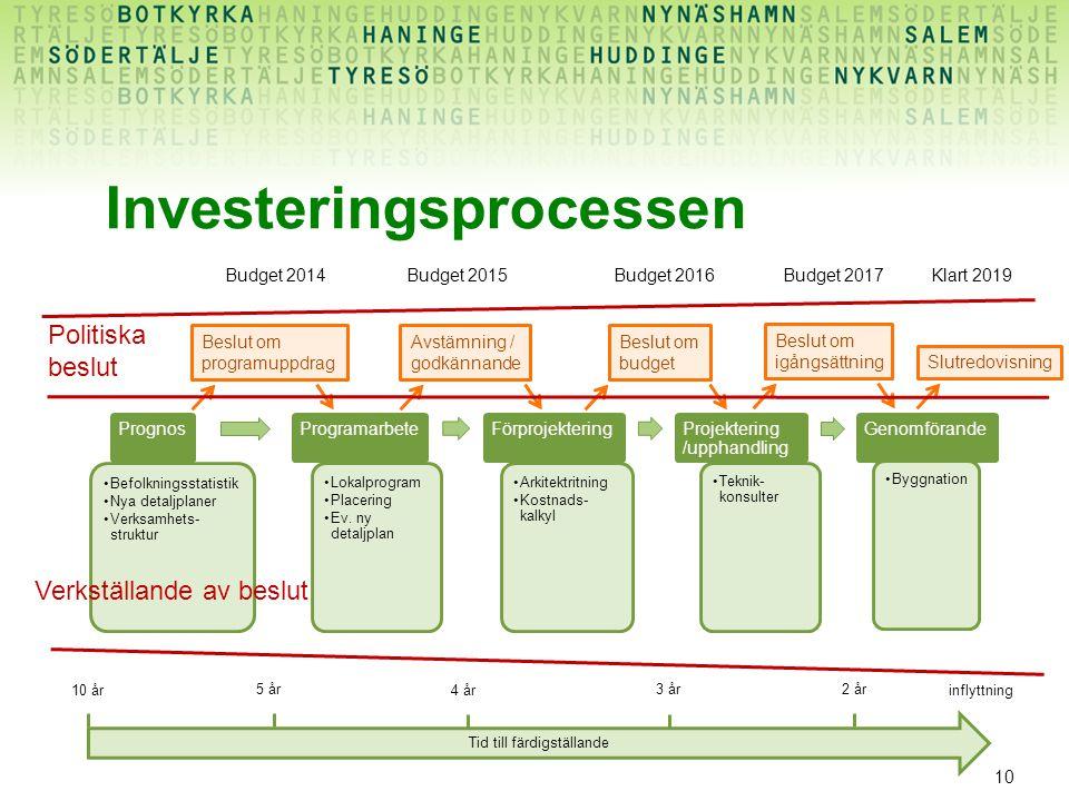 Investeringsprocessen