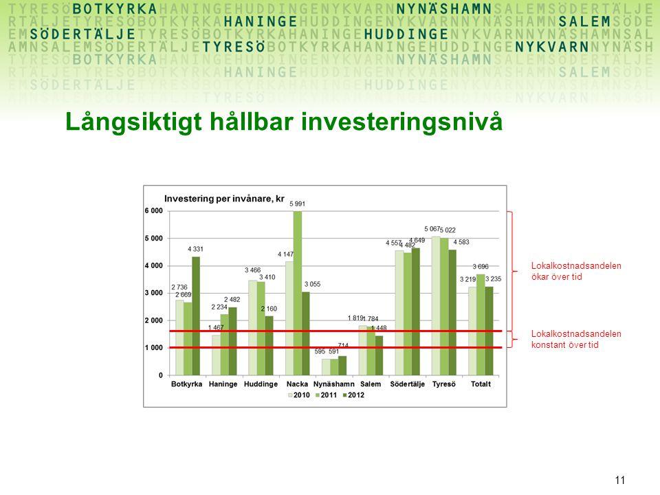 Långsiktigt hållbar investeringsnivå