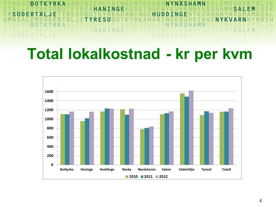 Total lokalkostnad - kr per kvm