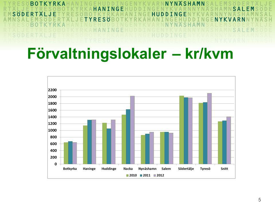 Förvaltningslokaler – kr/kvm