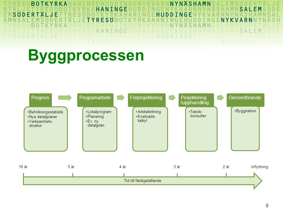 Byggprocessen Prognos Programarbete Förprojektering