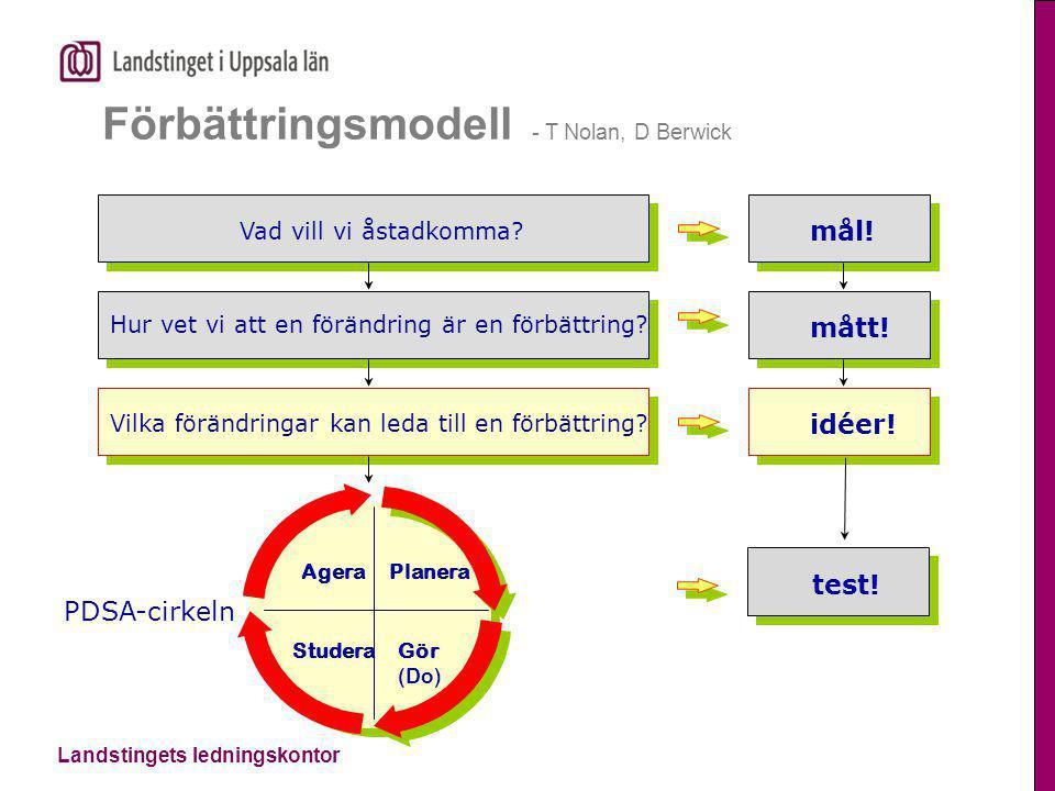 Förbättringsmodell - T Nolan, D Berwick