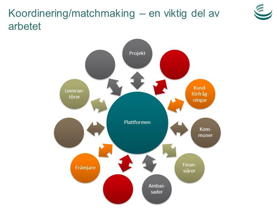 Koordinering/matchmaking – en viktig del av arbetet