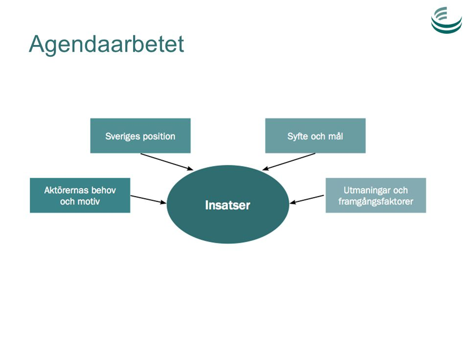 Agendaarbetet