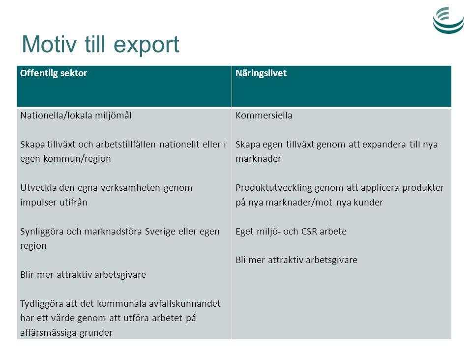 Motiv till export Offentlig sektor Näringslivet