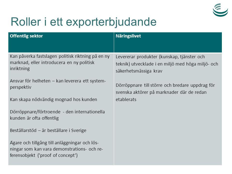Roller i ett exporterbjudande