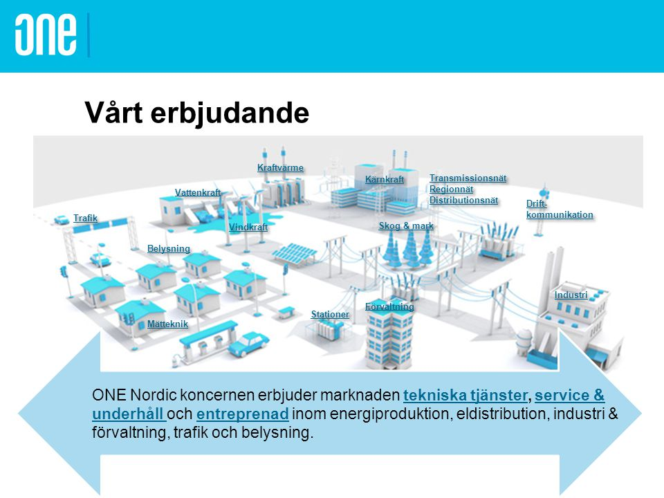 Vårt erbjudande Kraftvärme. Kärnkraft. Transmissionsnät Regionnät Distributionsnät. Vattenkraft.