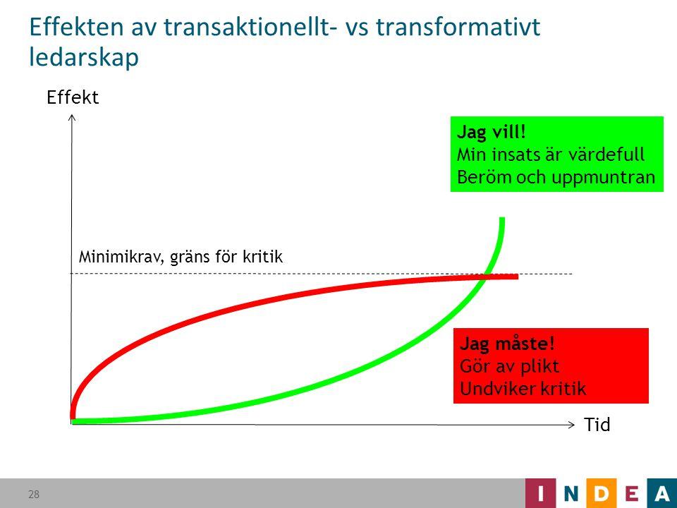 Effekten av transaktionellt- vs transformativt ledarskap