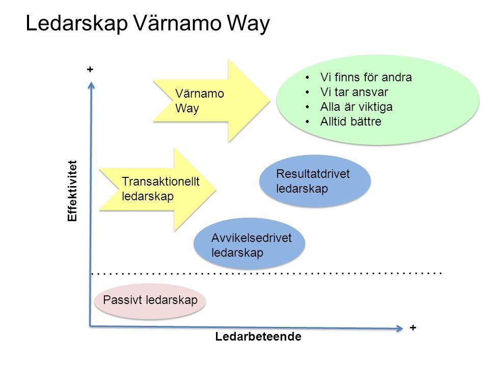Ledarskap Värnamo Way + Vi finns för andra Vi tar ansvar