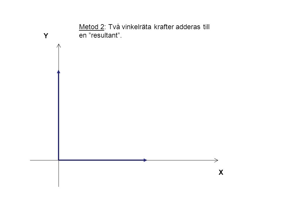 Metod 2: Två vinkelräta krafter adderas till en resultant .