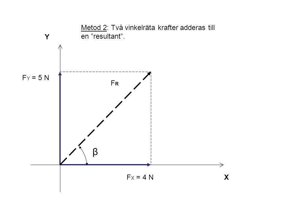 β Metod 2: Två vinkelräta krafter adderas till en resultant . Y
