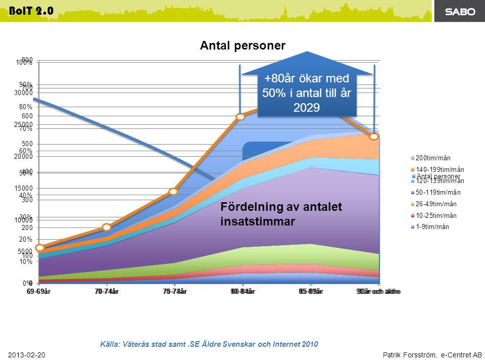 +80år ökar med 50% i antal till år 2029