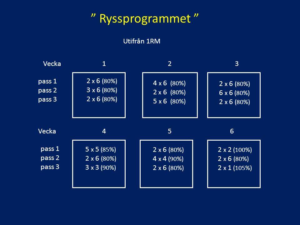 Ryssprogrammet Utifrån 1RM Vecka 1 2 3 pass 1 pass 2 pass 3