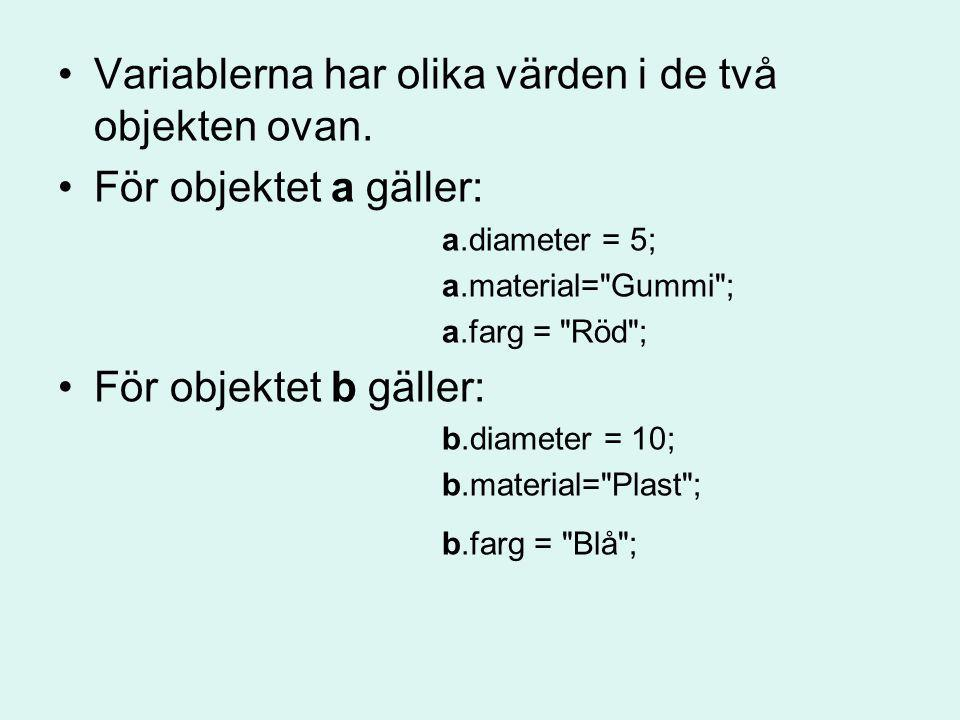 Variablerna har olika värden i de två objekten ovan.