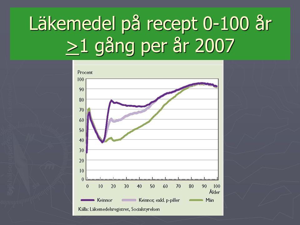 Läkemedel på recept 0-100 år >1 gång per år 2007